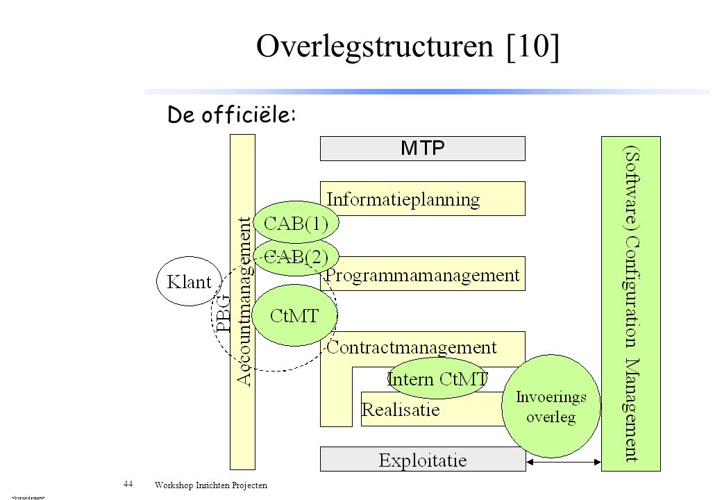 Overlegstructuren [10] De officiële: